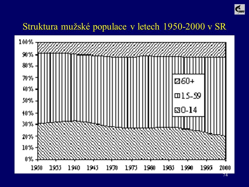 Struktura mužské populace v letech 1950-2000 v SR