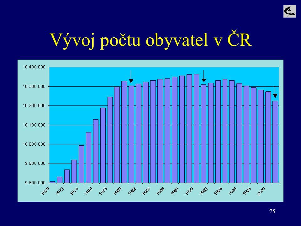 Vývoj počtu obyvatel v ČR