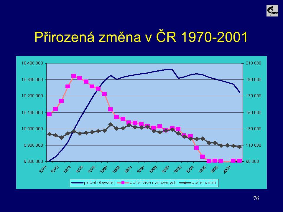Přirozená změna v ČR 1970-2001