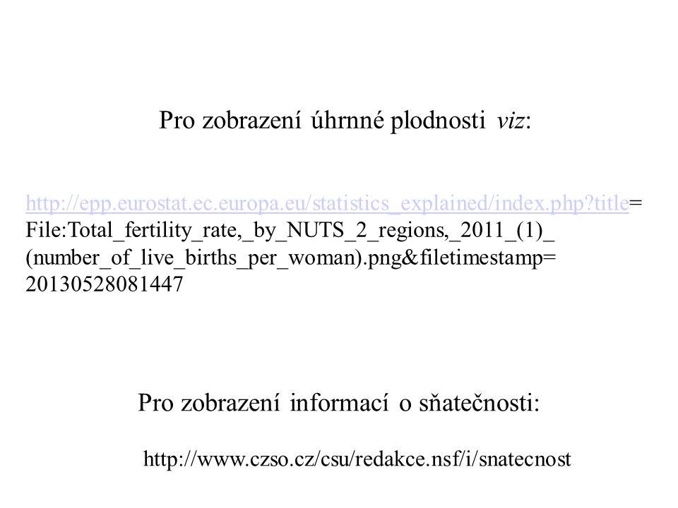 Pro zobrazení úhrnné plodnosti viz: