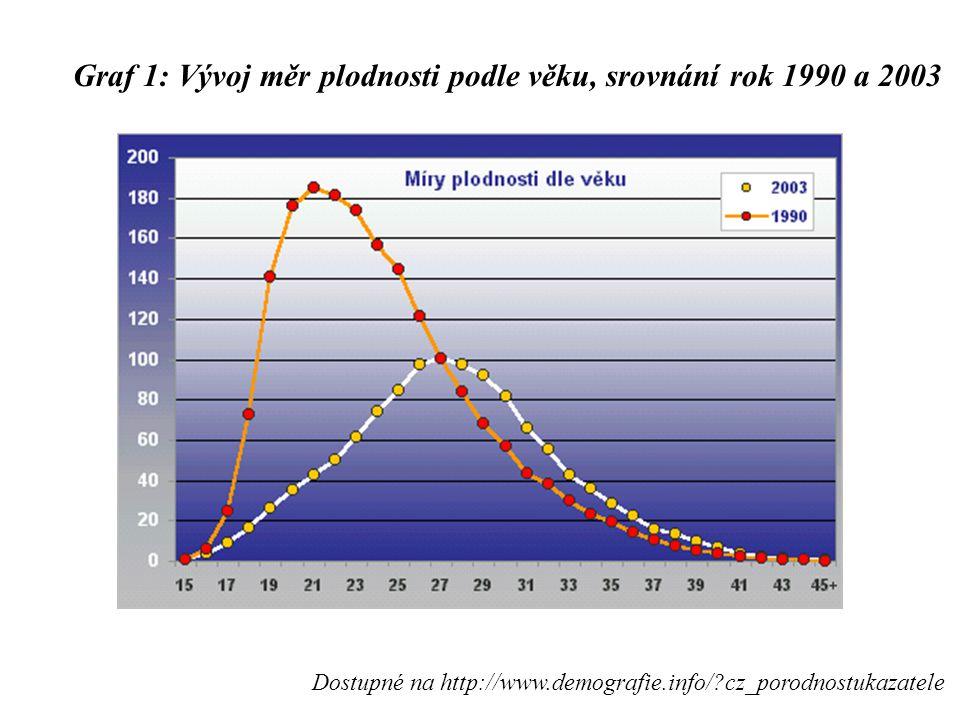 Graf 1: Vývoj měr plodnosti podle věku, srovnání rok 1990 a 2003