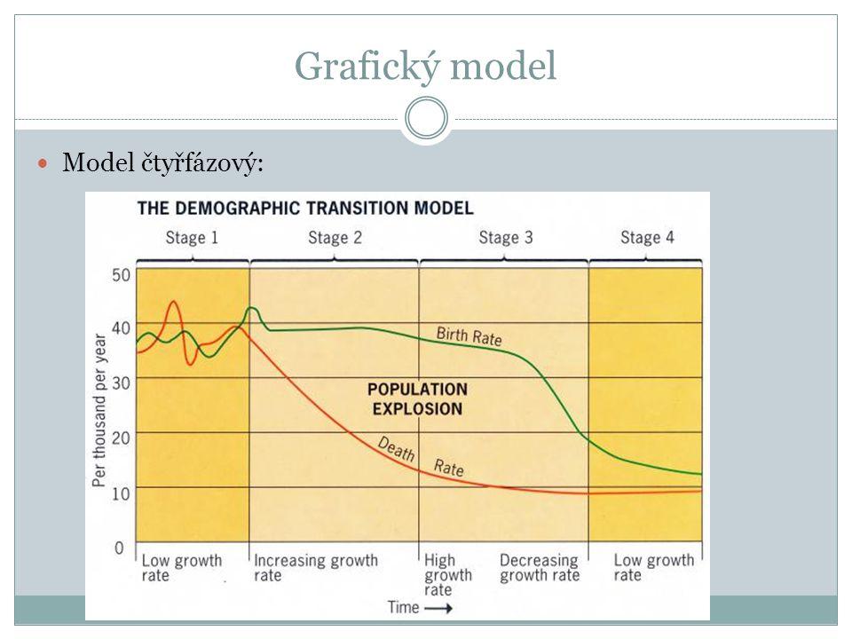 Grafický model Model čtyřfázový:
