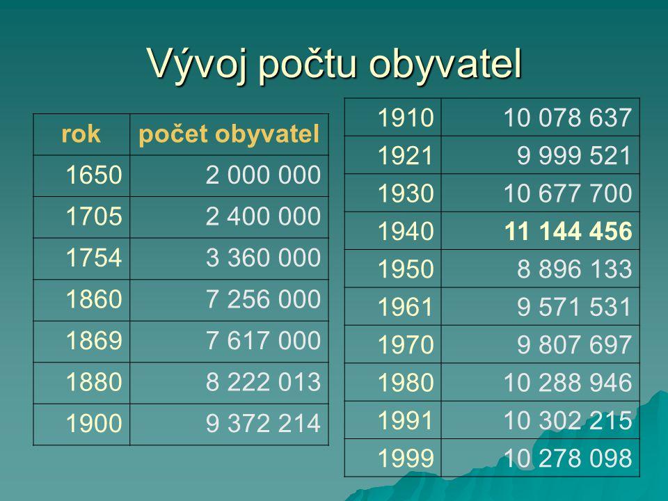 Vývoj počtu obyvatel 1910. 10 078 637. 1921. 9 999 521. 1930. 10 677 700. 1940. 11 144 456. 1950.