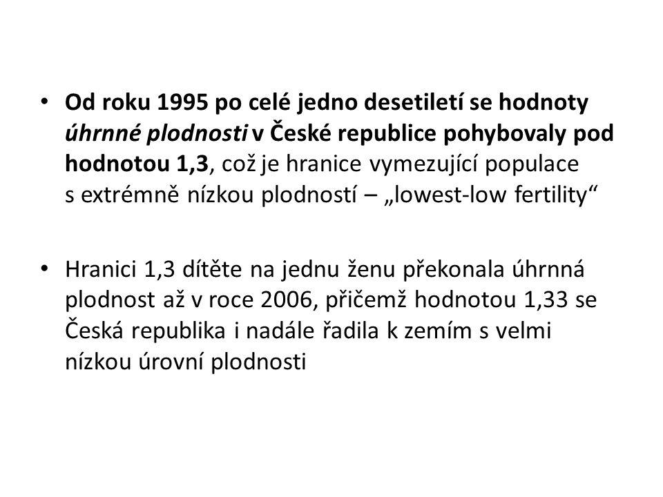 """Od roku 1995 po celé jedno desetiletí se hodnoty úhrnné plodnosti v České republice pohybovaly pod hodnotou 1,3, což je hranice vymezující populace s extrémně nízkou plodností – """"lowest-low fertility"""