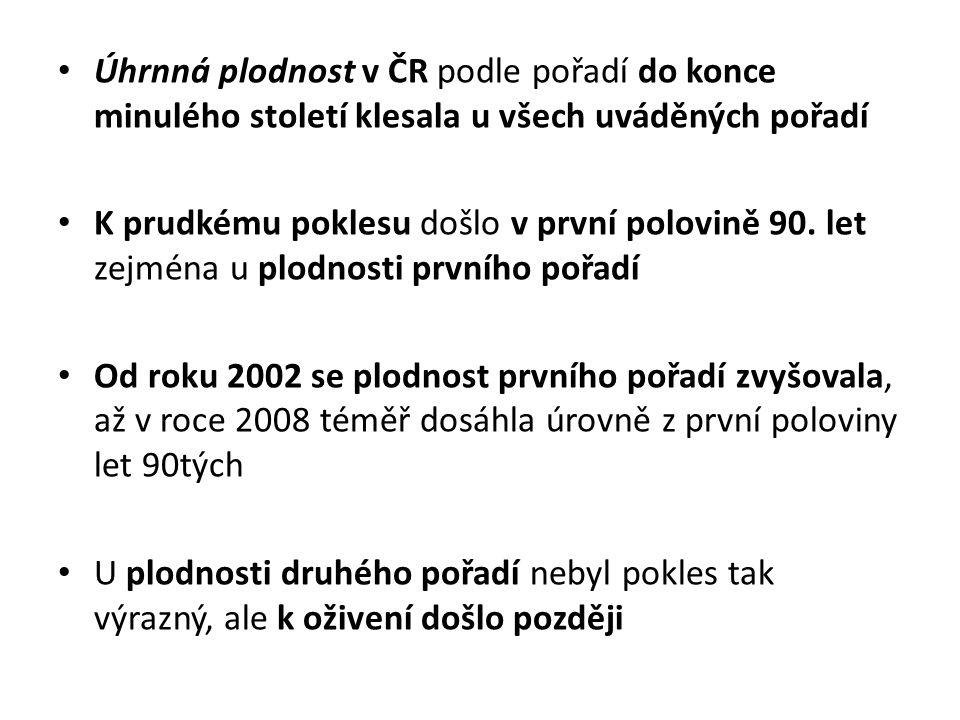 Úhrnná plodnost v ČR podle pořadí do konce minulého století klesala u všech uváděných pořadí