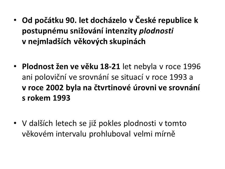 Od počátku 90. let docházelo v České republice k postupnému snižování intenzity plodnosti v nejmladších věkových skupinách