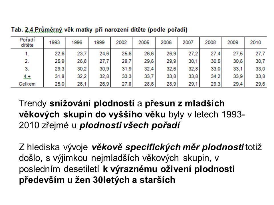 Trendy snižování plodnosti a přesun z mladších věkových skupin do vyššího věku byly v letech 1993-2010 zřejmé u plodnosti všech pořadí