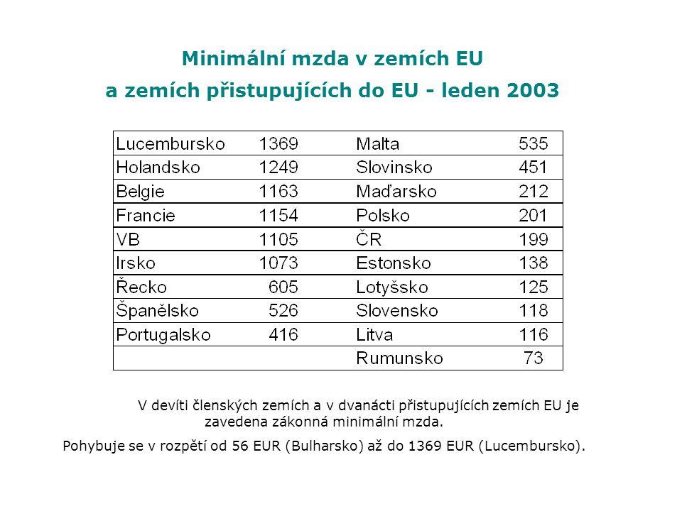 Minimální mzda v zemích EU a zemích přistupujících do EU - leden 2003