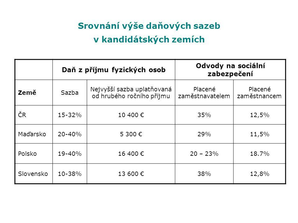 Srovnání výše daňových sazeb v kandidátských zemích