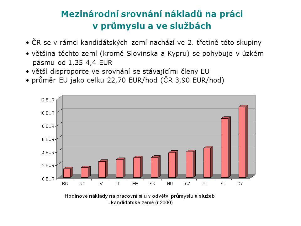 Mezinárodní srovnání nákladů na práci