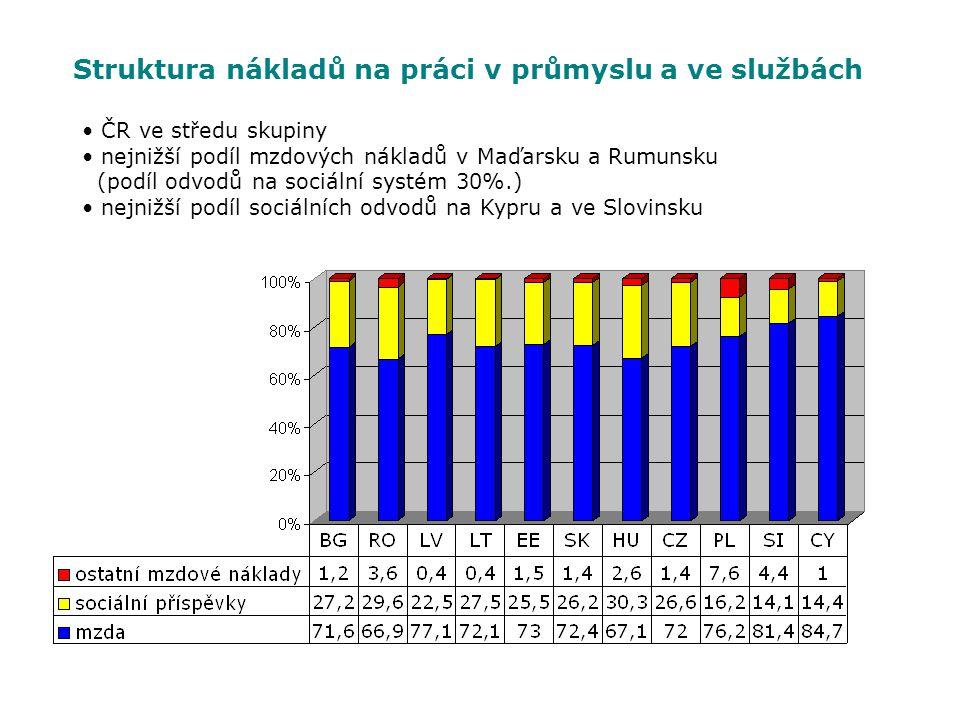 Struktura nákladů na práci v průmyslu a ve službách