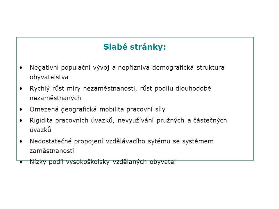 Slabé stránky: Negativní populační vývoj a nepříznivá demografická struktura obyvatelstva.