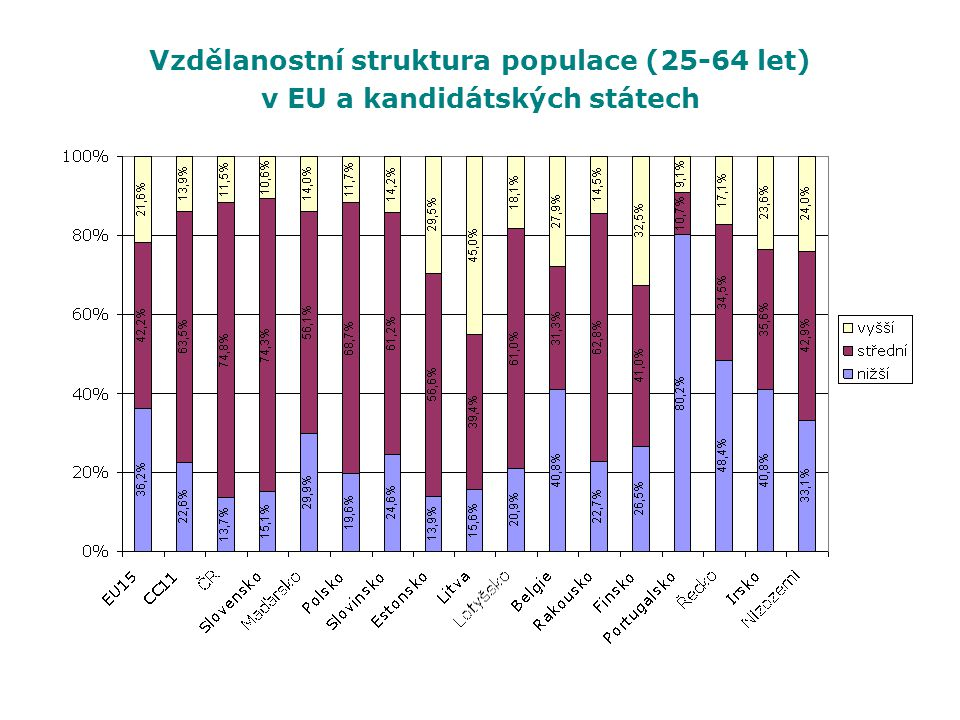 Vzdělanostní struktura populace (25-64 let)