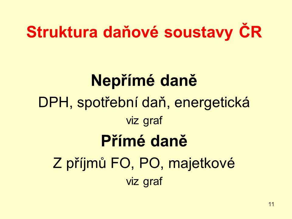 Struktura daňové soustavy ČR