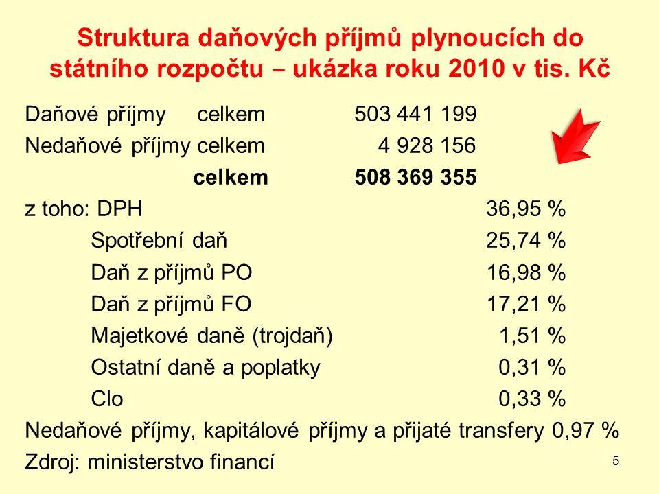 Struktura daňových příjmů plynoucích do státního rozpočtu ‒ ukázka roku 2010 v tis. Kč