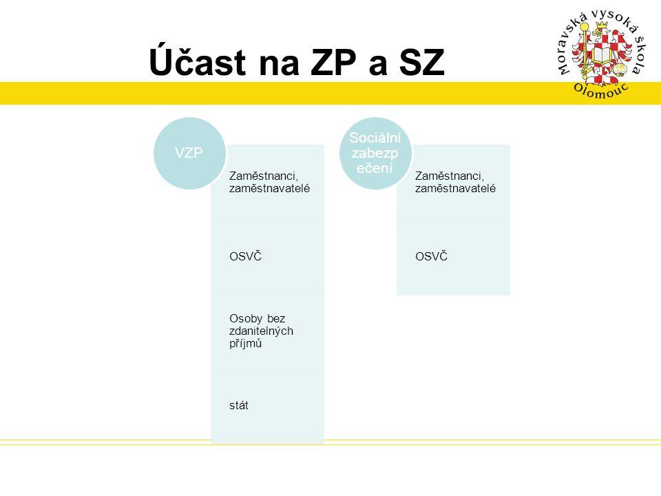 Účast na ZP a SZ Sociální zabezpečení VZP Zaměstnanci, zaměstnavatelé