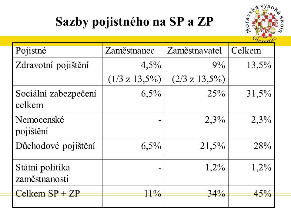 Sazby pojistného na SP a ZP