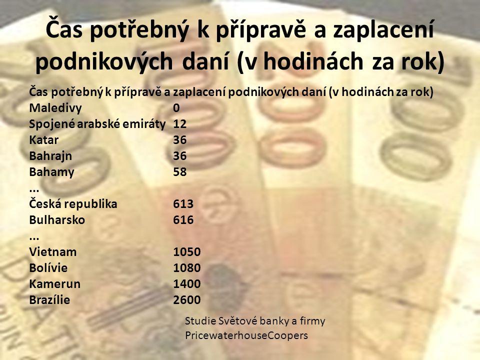 Čas potřebný k přípravě a zaplacení podnikových daní (v hodinách za rok)