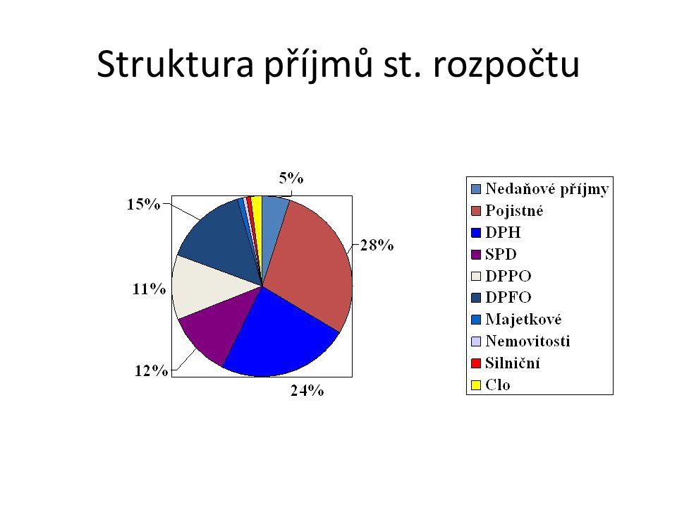Struktura příjmů st. rozpočtu