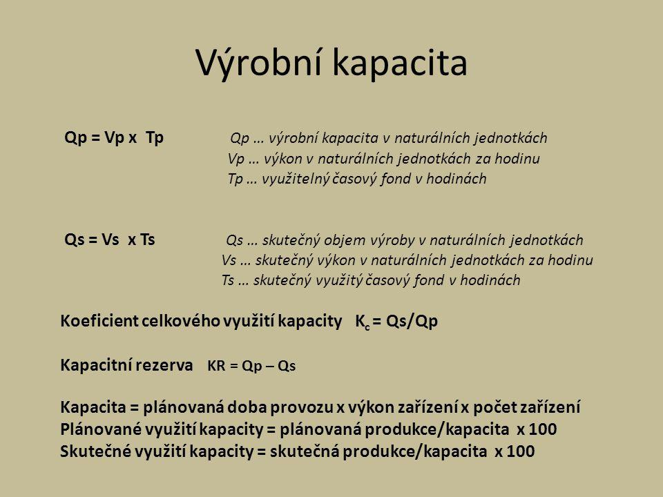 Výrobní kapacita Qp = Vp x Tp Qp … výrobní kapacita v naturálních jednotkách. Vp … výkon v naturálních jednotkách za hodinu.
