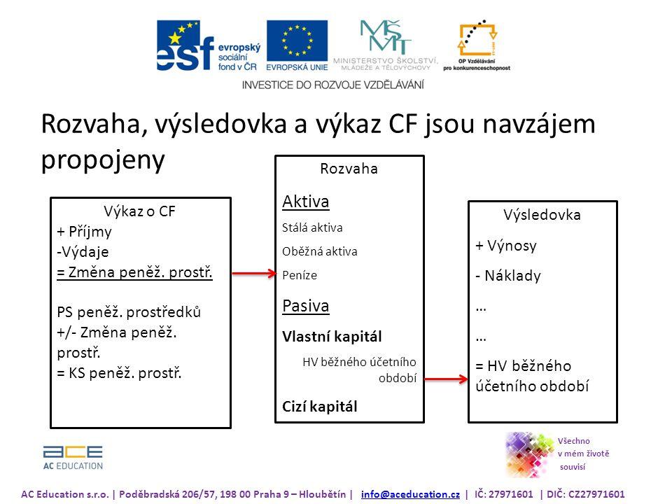 Rozvaha, výsledovka a výkaz CF jsou navzájem propojeny