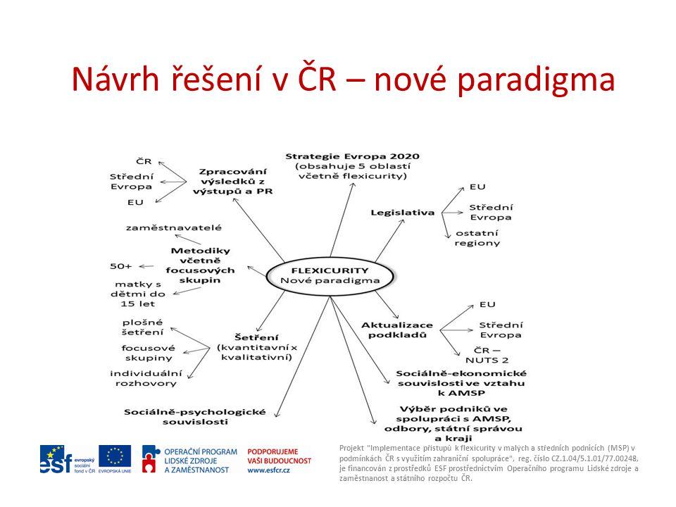Návrh řešení v ČR – nové paradigma