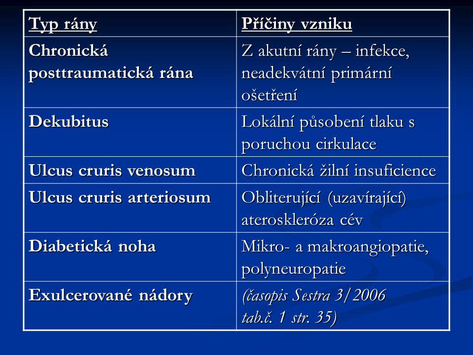 Typ rány Příčiny vzniku. Chronická posttraumatická rána. Z akutní rány – infekce, neadekvátní primární ošetření.