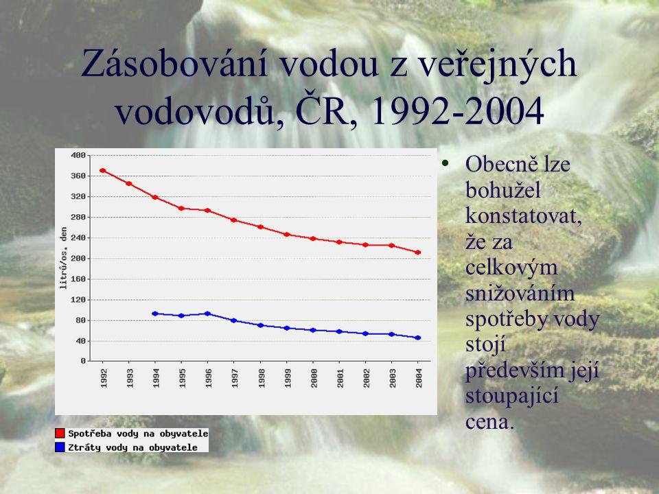 Zásobování vodou z veřejných vodovodů, ČR, 1992-2004