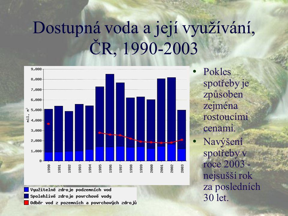 Dostupná voda a její využívání, ČR, 1990-2003