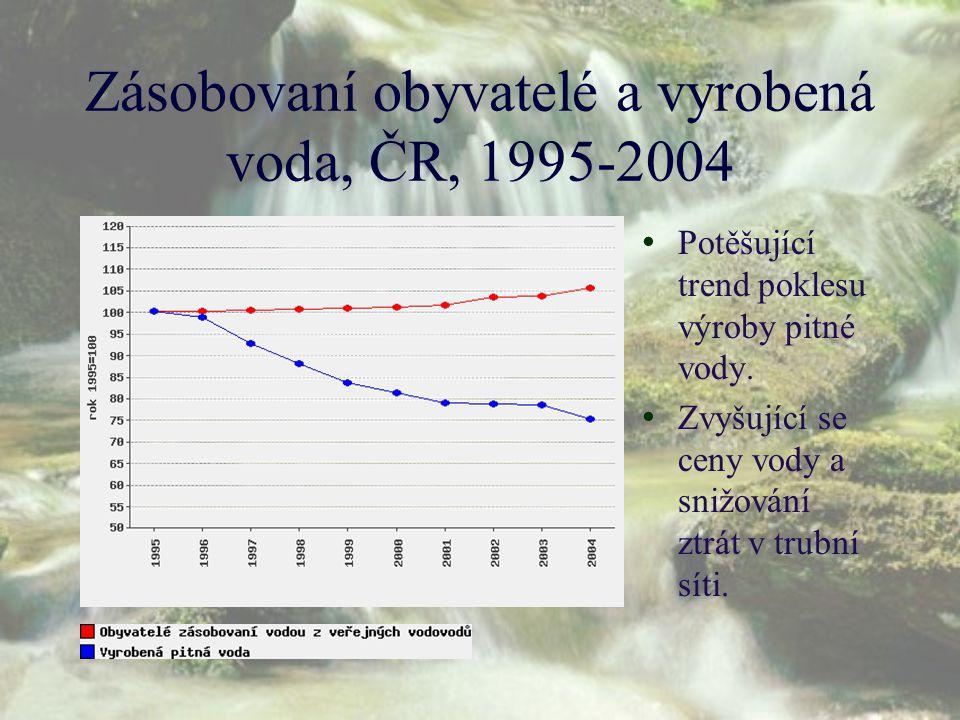 Zásobovaní obyvatelé a vyrobená voda, ČR, 1995-2004