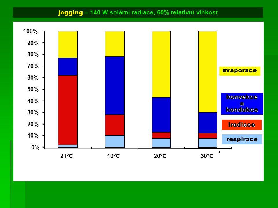jogging – 140 W solární radiace, 60% relativní vlhkost