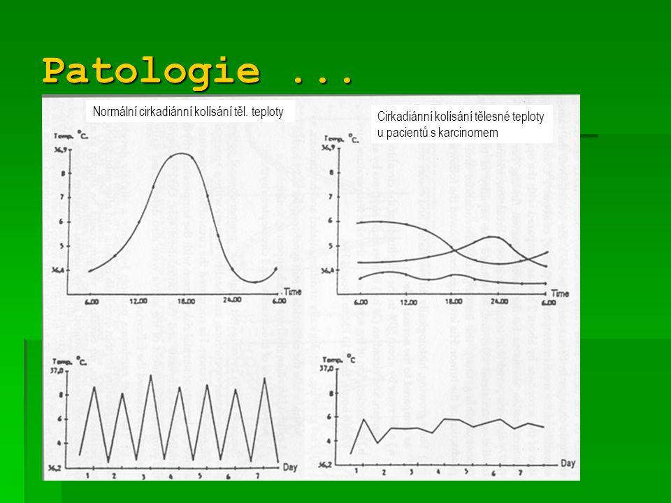 Patologie ... Normální cirkadiánní kolísání těl. teploty