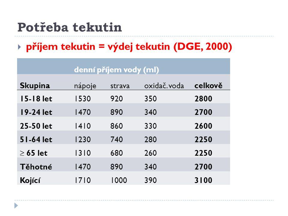 Potřeba tekutin příjem tekutin = výdej tekutin (DGE, 2000)