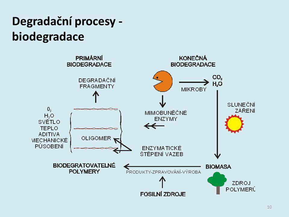 Degradační procesy - biodegradace