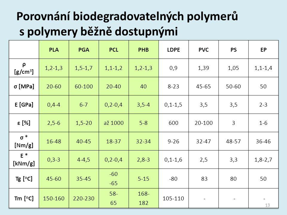 Porovnání biodegradovatelných polymerů s polymery běžně dostupnými