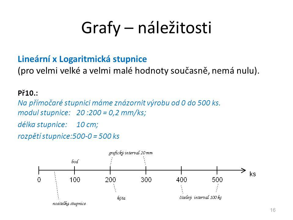 Grafy – náležitosti Lineární x Logaritmická stupnice (pro velmi velké a velmi malé hodnoty současně, nemá nulu).