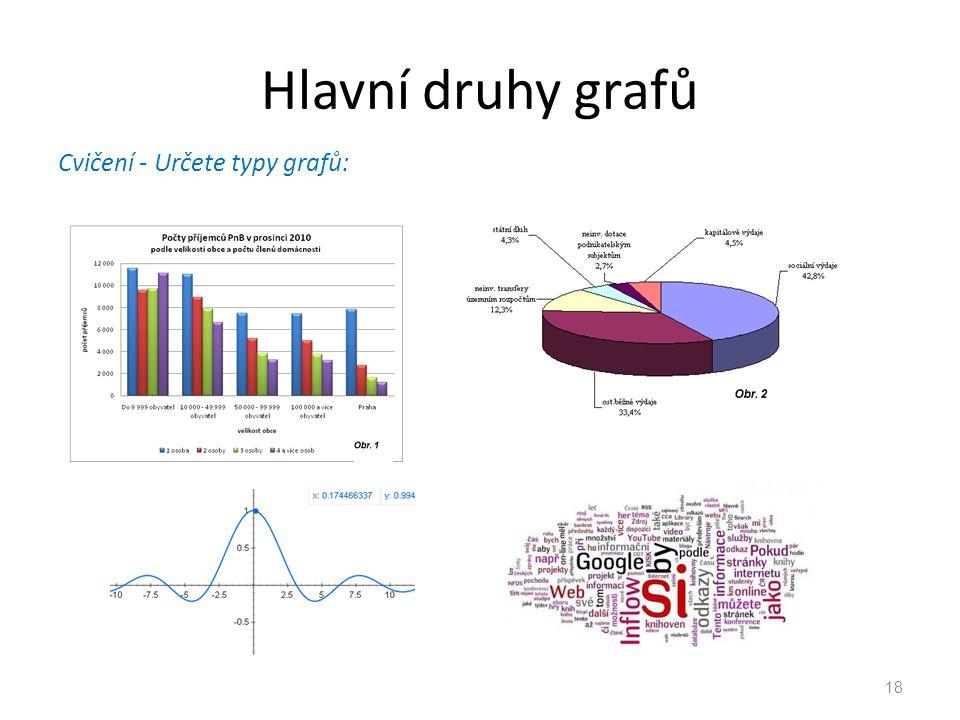Hlavní druhy grafů Cvičení - Určete typy grafů: