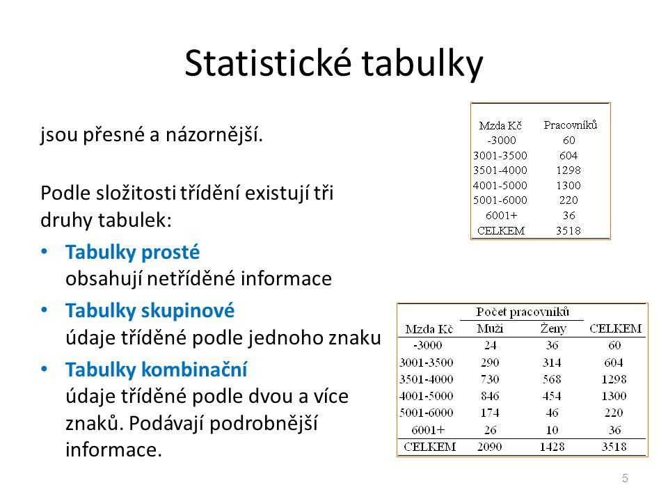 Statistické tabulky jsou přesné a názornější.