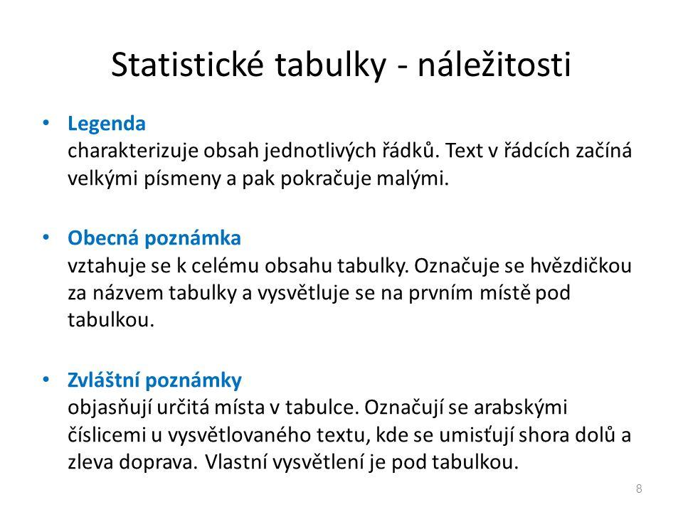 Statistické tabulky - náležitosti