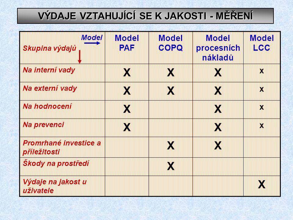 VÝDAJE VZTAHUJÍCÍ SE K JAKOSTI - MĚŘENÍ Model procesních nákladů