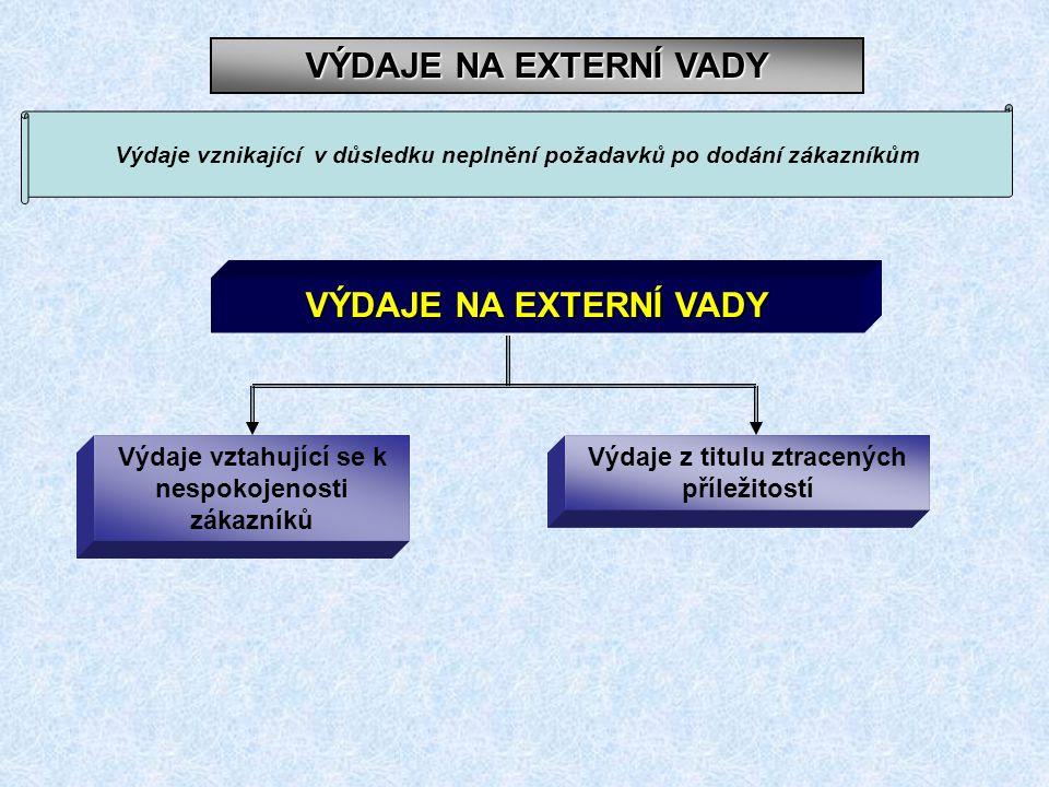 VÝDAJE NA EXTERNÍ VADY VÝDAJE NA EXTERNÍ VADY