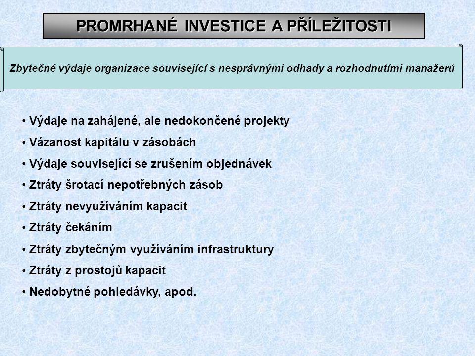 PROMRHANÉ INVESTICE A PŘÍLEŽITOSTI