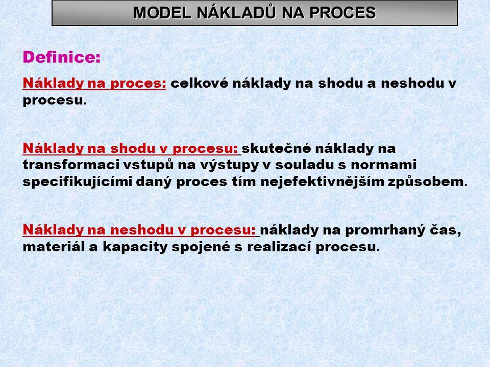 MODEL NÁKLADŮ NA PROCES