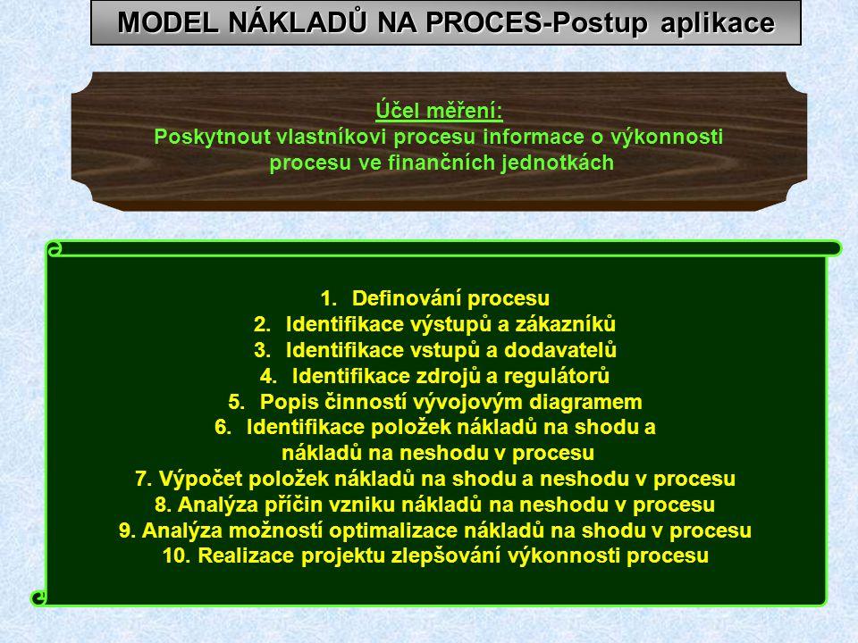 MODEL NÁKLADŮ NA PROCES-Postup aplikace