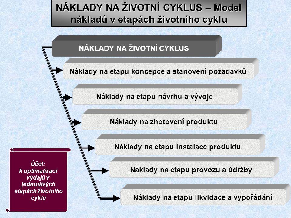 NÁKLADY NA ŽIVOTNÍ CYKLUS – Model nákladů v etapách životního cyklu