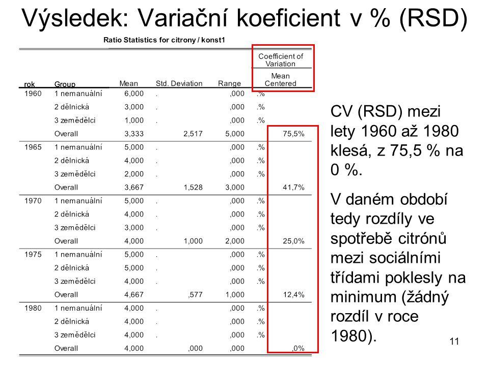 Výsledek: Variační koeficient v % (RSD)
