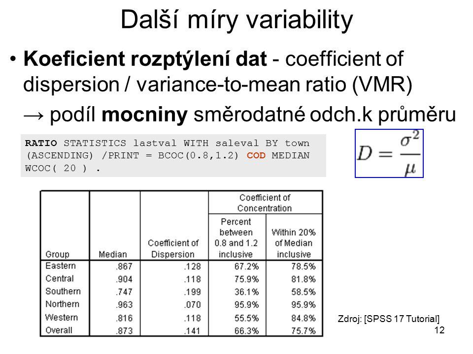 Další míry variability