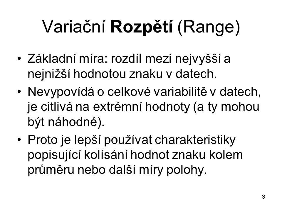 Variační Rozpětí (Range)