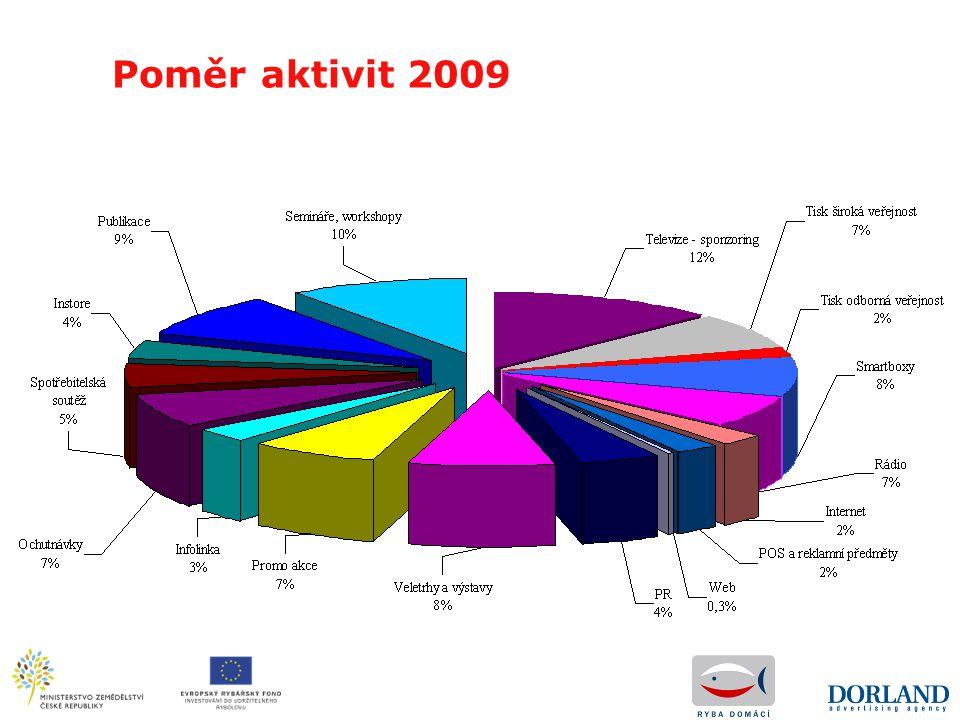 Poměr aktivit 2009