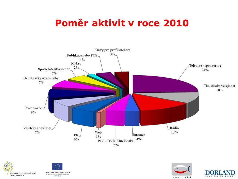 Poměr aktivit v roce 2010